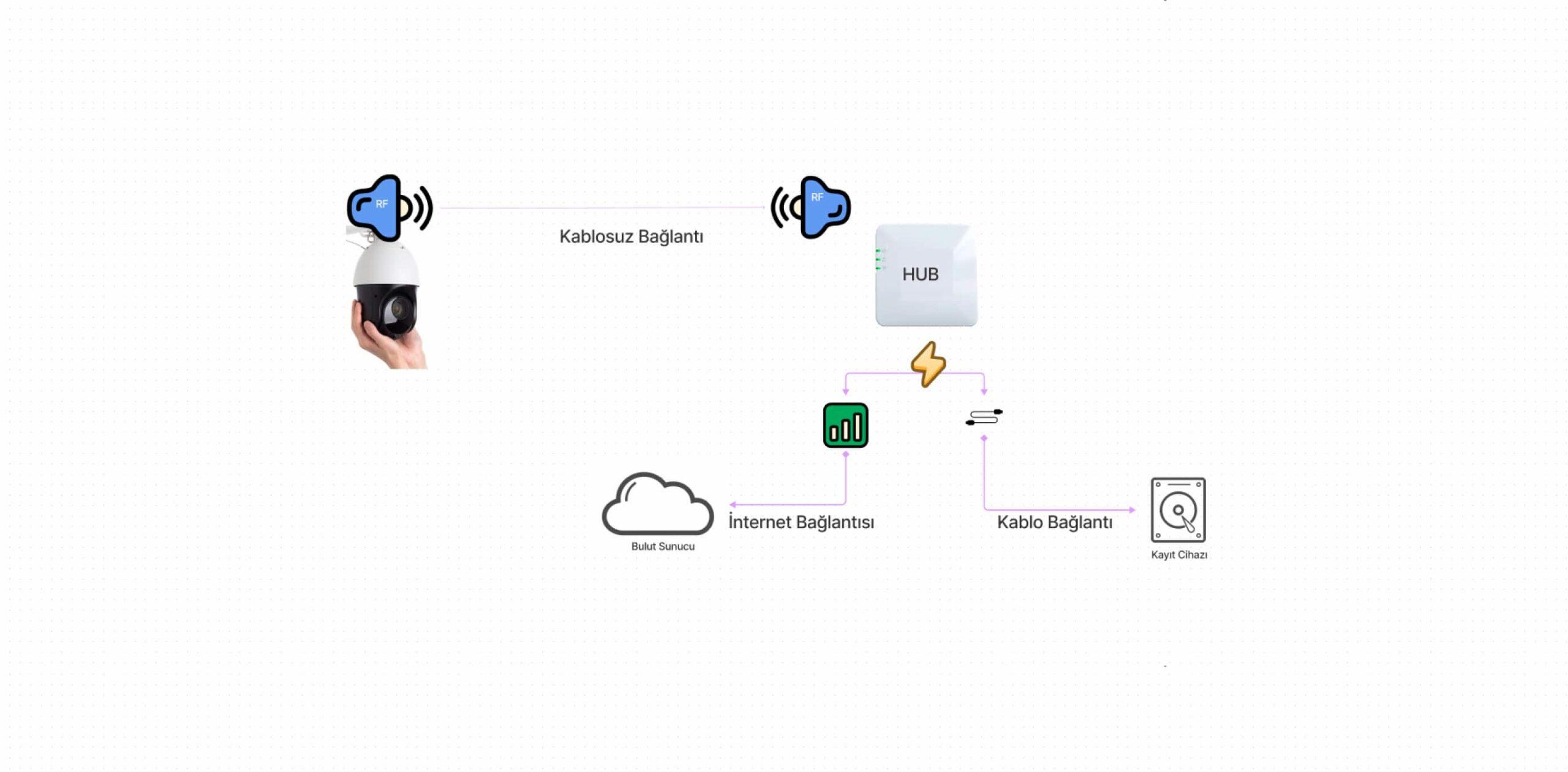 Kablosuz güvenlik kamerası nasıl çalışır?